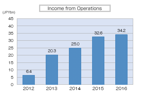 Income from Operations