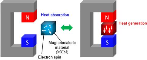 fujikura ltd development of wire with magnetocaloric effect